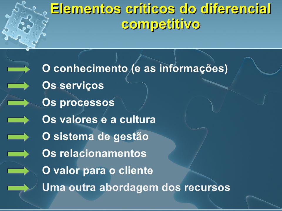 Elementos críticos do diferencial competitivo Os serviços O conhecimento (e as informações) Os relacionamentos O sistema de gestão Os processos Os val