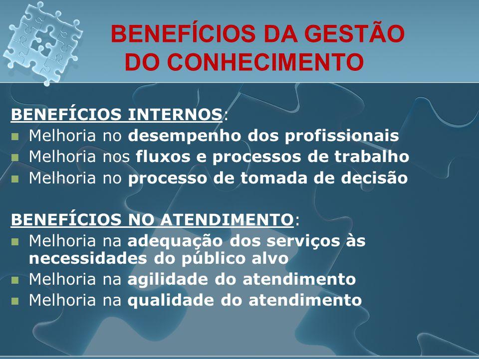 BENEFÍCIOS DA GESTÃO DO CONHECIMENTO BENEFÍCIOS INTERNOS:  Melhoria no desempenho dos profissionais  Melhoria nos fluxos e processos de trabalho  M
