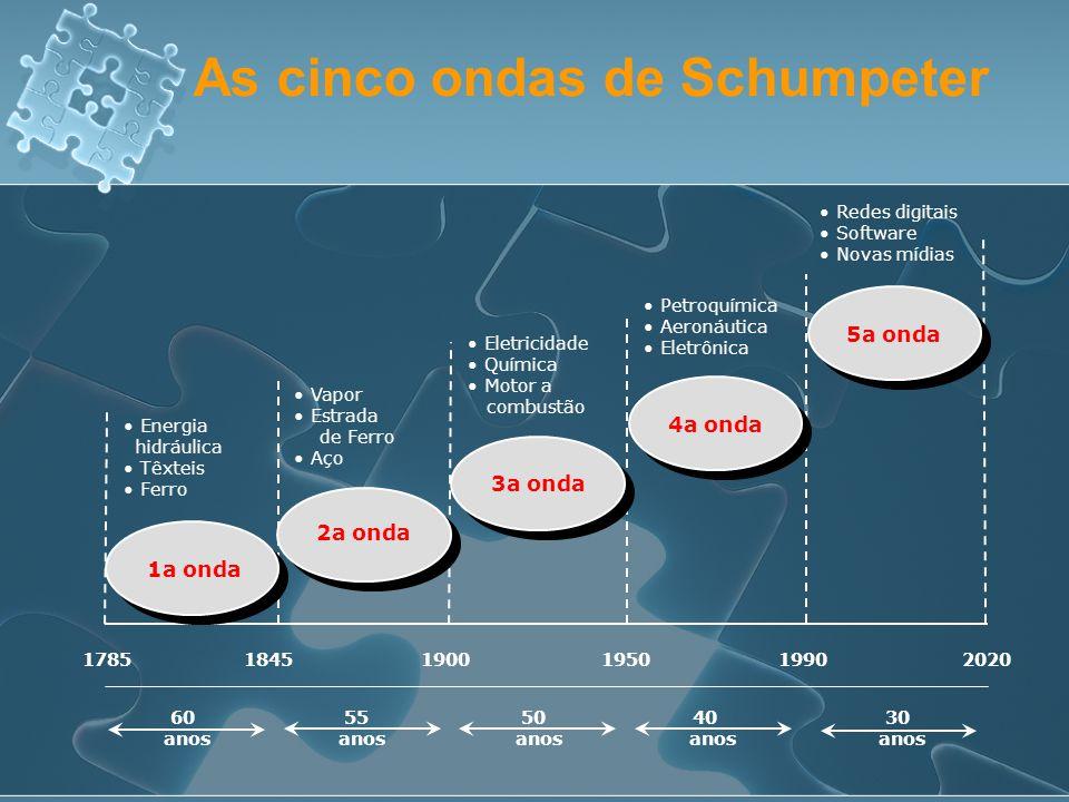 As cinco ondas de Schumpeter • Energia hidráulica • Têxteis • Ferro 2a onda 3a onda 4a onda 5a onda 1a onda • Vapor • Estrada de Ferro • Aço • Eletric