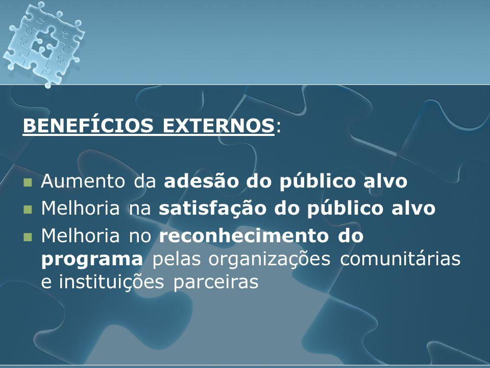 BENEFÍCIOS EXTERNOS:  Aumento da adesão do público alvo  Melhoria na satisfação do público alvo  Melhoria no reconhecimento do programa pelas organ
