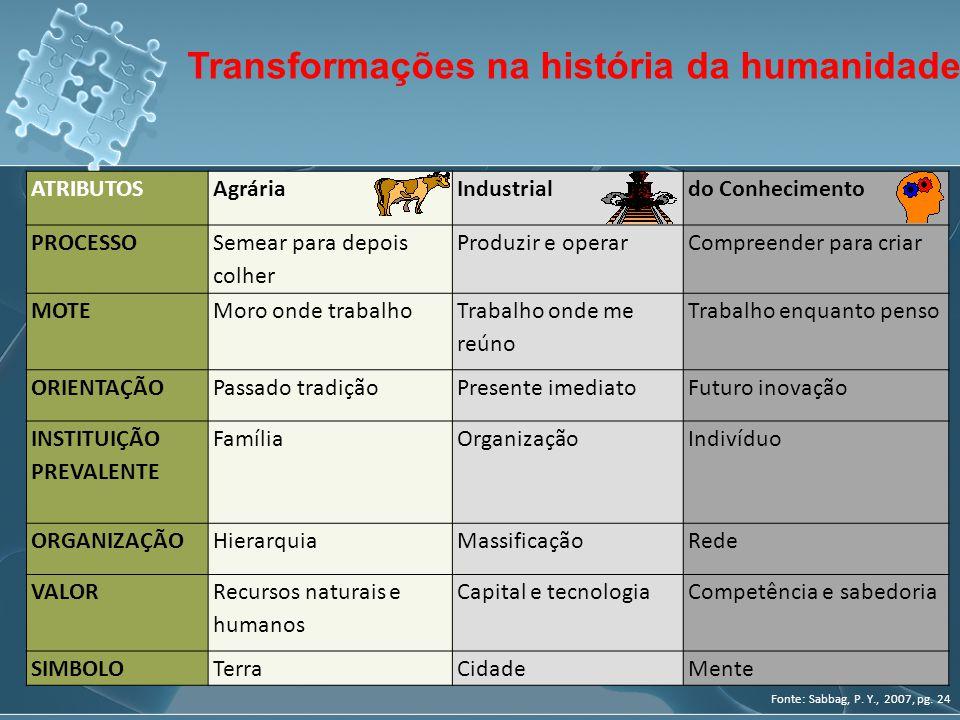 Transformações na história da humanidade Fonte: Sabbag, P. Y., 2007, pg. 24 ATRIBUTOSAgráriaIndustrialdo Conhecimento PROCESSO Semear para depois colh