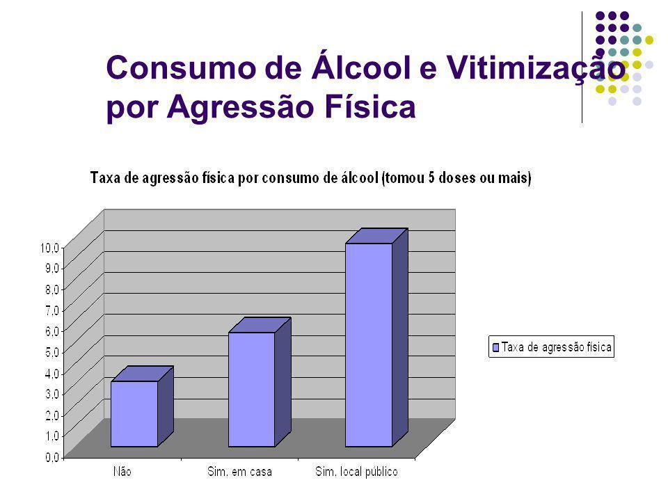 Consumo de Álcool e Vitimização por Agressão Física