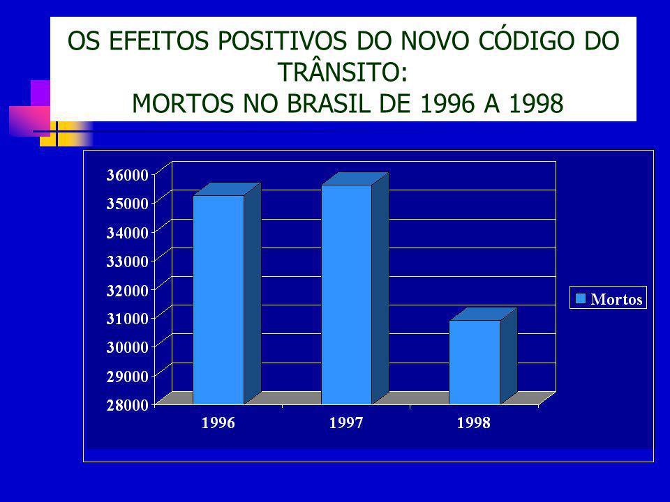 OS EFEITOS POSITIVOS DO NOVO CÓDIGO DO TRÂNSITO: MORTOS NO BRASIL DE 1996 A 1998