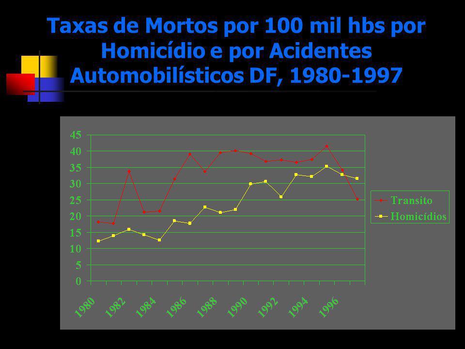 Taxas de Mortos por 100 mil hbs por Homicídio e por Acidentes Automobilísticos DF, 1980-1997