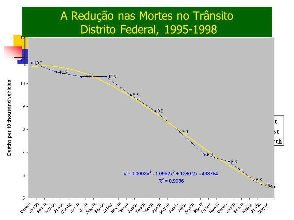 A Redução nas Mortes no Trânsito Distrito Federal, 1995-1998