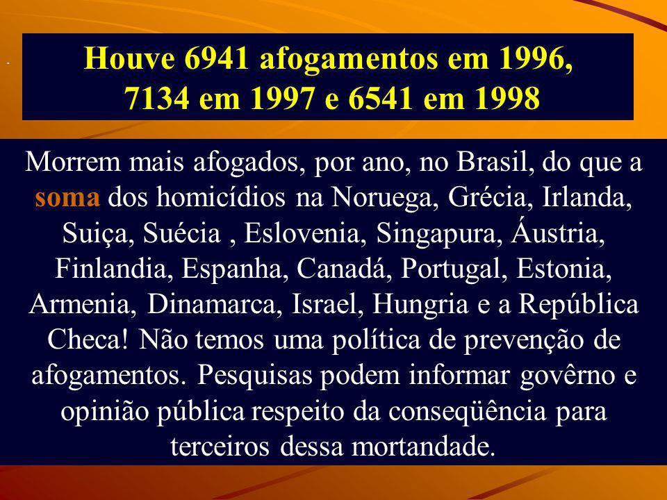 Morrem mais afogados, por ano, no Brasil, do que a soma dos homicídios na Noruega, Grécia, Irlanda, Suiça, Suécia, Eslovenia, Singapura, Áustria, Finl