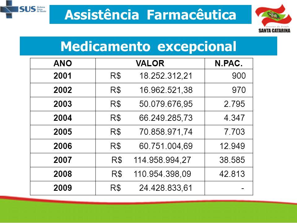 Assistência Farmacêutica Medicamento excepcional ANOVALORN.PAC. 2001 R$ 18.252.312,21 900 2002 R$ 16.962.521,38 970 2003 R$ 50.079.676,95 2.795 2004 R
