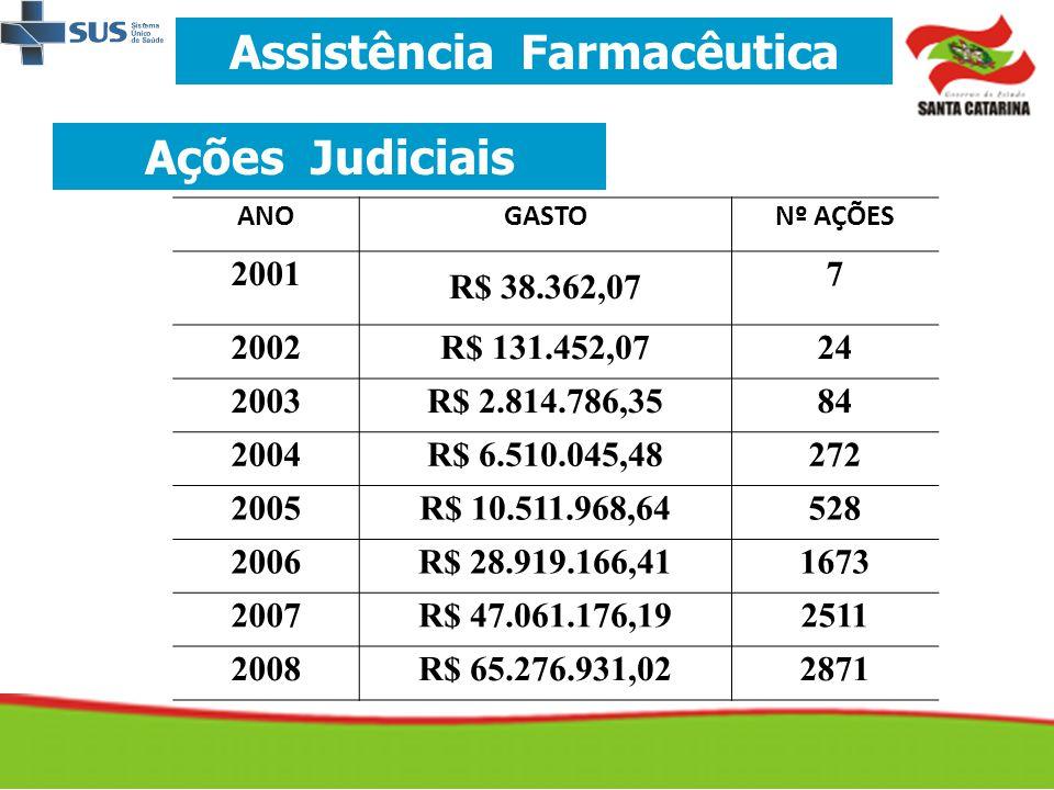 Assistência Farmacêutica Ações Judiciais ANOGASTONº AÇÕES 2001 R$ 38.362,07 7 2002R$ 131.452,0724 2003R$ 2.814.786,3584 2004R$ 6.510.045,48272 2005R$
