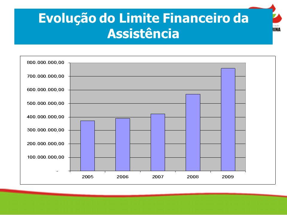 Evolução do Limite Financeiro da Assistência