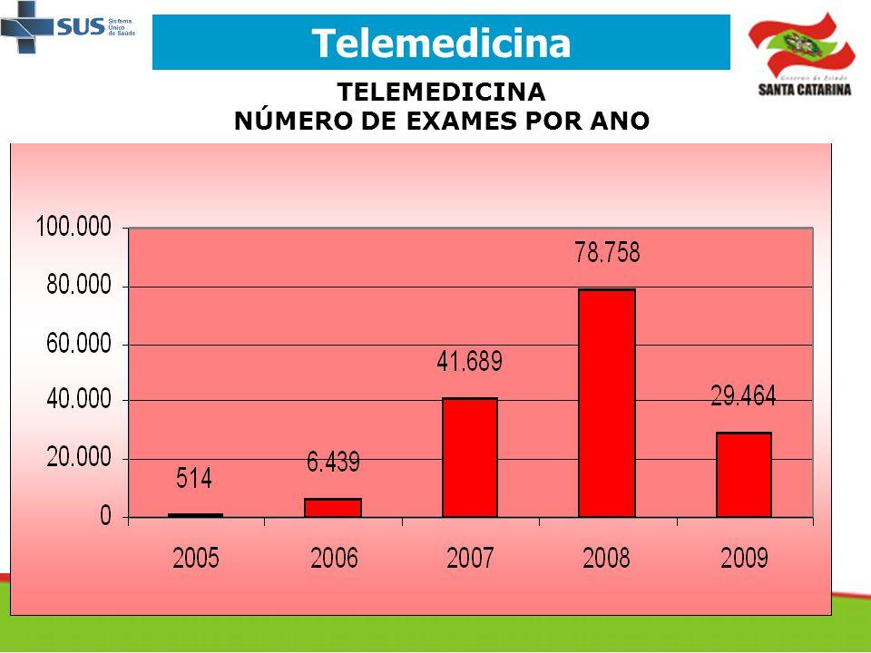 Telemedicina TELEMEDICINA NÚMERO DE EXAMES POR ANO