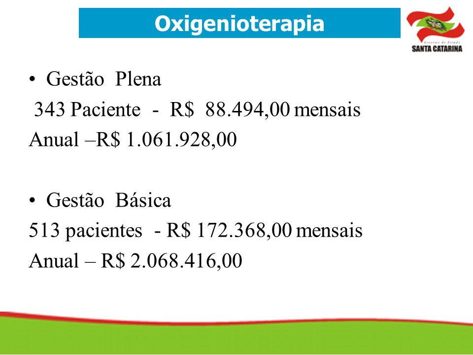 •Gestão Plena 343 Paciente - R$ 88.494,00 mensais Anual –R$ 1.061.928,00 •Gestão Básica 513 pacientes - R$ 172.368,00 mensais Anual – R$ 2.068.416,00