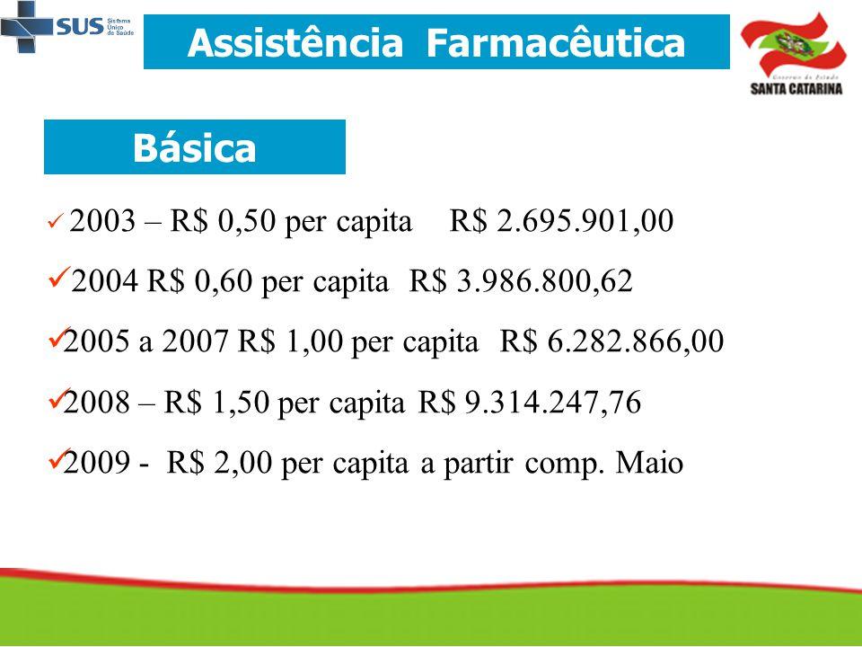 Assistência Farmacêutica Básica   2003 – R$ 0,50 per capita R$ 2.695.901,00   2004 R$ 0,60 per capita R$ 3.986.800,62   2005 a 2007 R$ 1,00 per