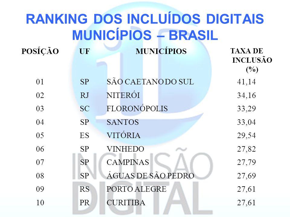 RANKING DOS INCLUÍDOS DIGITAIS MUNICÍPIOS – BRASIL POSÍÇÃOUFMUNICÍPIOS TAXA DE INCLUSÃO (%) 01SPSÃO CAETANO DO SUL41,14 02RJNITERÓI34,16 03SCFLORONÓPO