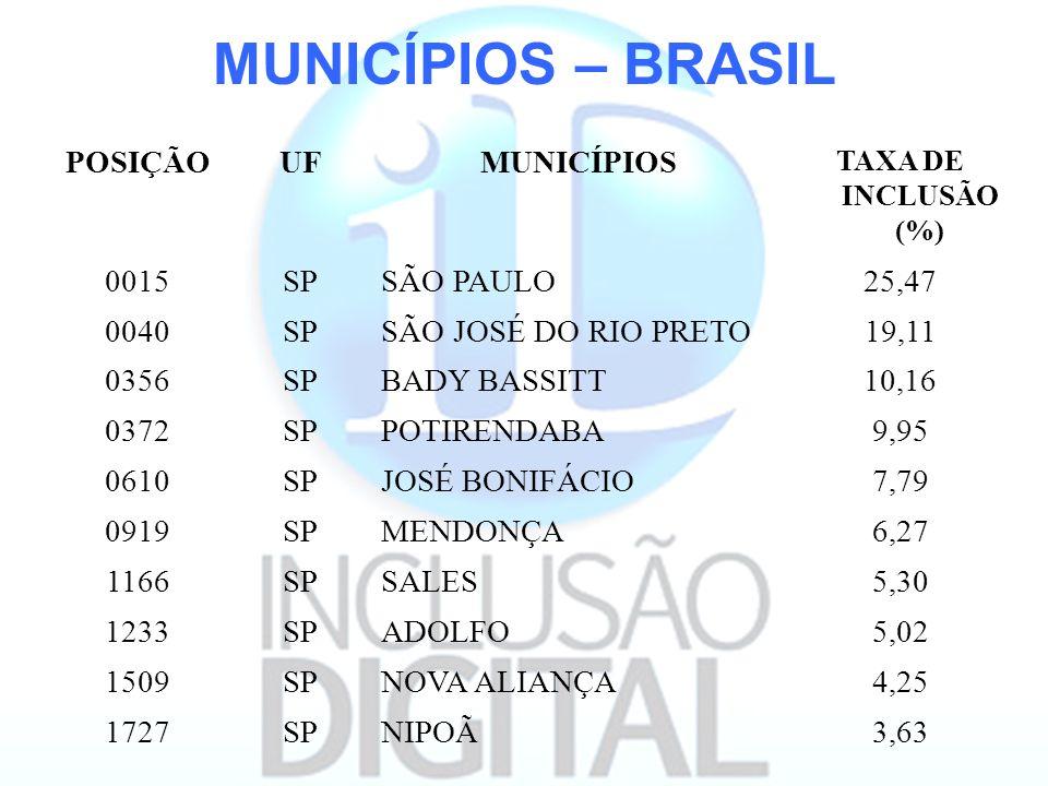 MUNICÍPIOS – BRASIL POSIÇÃOUFMUNICÍPIOS TAXA DE INCLUSÃO (%) 0015SPSÃO PAULO25,47 0040SPSÃO JOSÉ DO RIO PRETO19,11 0356SPBADY BASSITT10,16 0372SPPOTIR