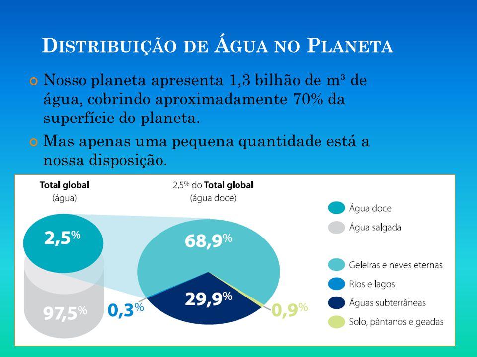 D ISTRIBUIÇÃO DE Á GUA NO P LANETA Nosso planeta apresenta 1,3 bilhão de m³ de água, cobrindo aproximadamente 70% da superfície do planeta. Mas apenas