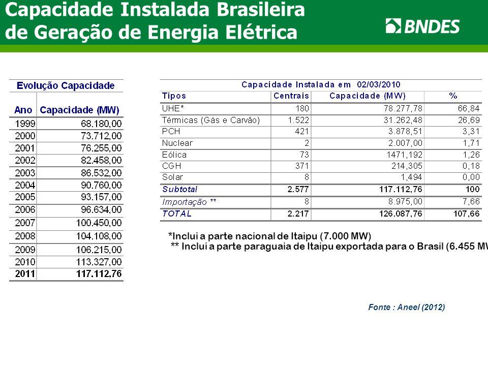 Capacidade Instalada Brasileira de Gera ç ão de Energia El é trica Fonte : Aneel (2012) *Inclui a parte nacional de Itaipu (7.000 MW) ** Inclui a part