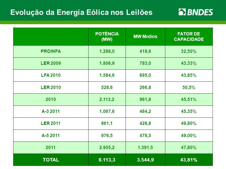 Evolução da Energia Eólica nos Leilões POTÊNCIA (MW) MW Médios FATOR DE CAPACIDADE PROINFA1.288,0418,632,50% LER 20091.806,9783,043,33% LFA 20101.584,