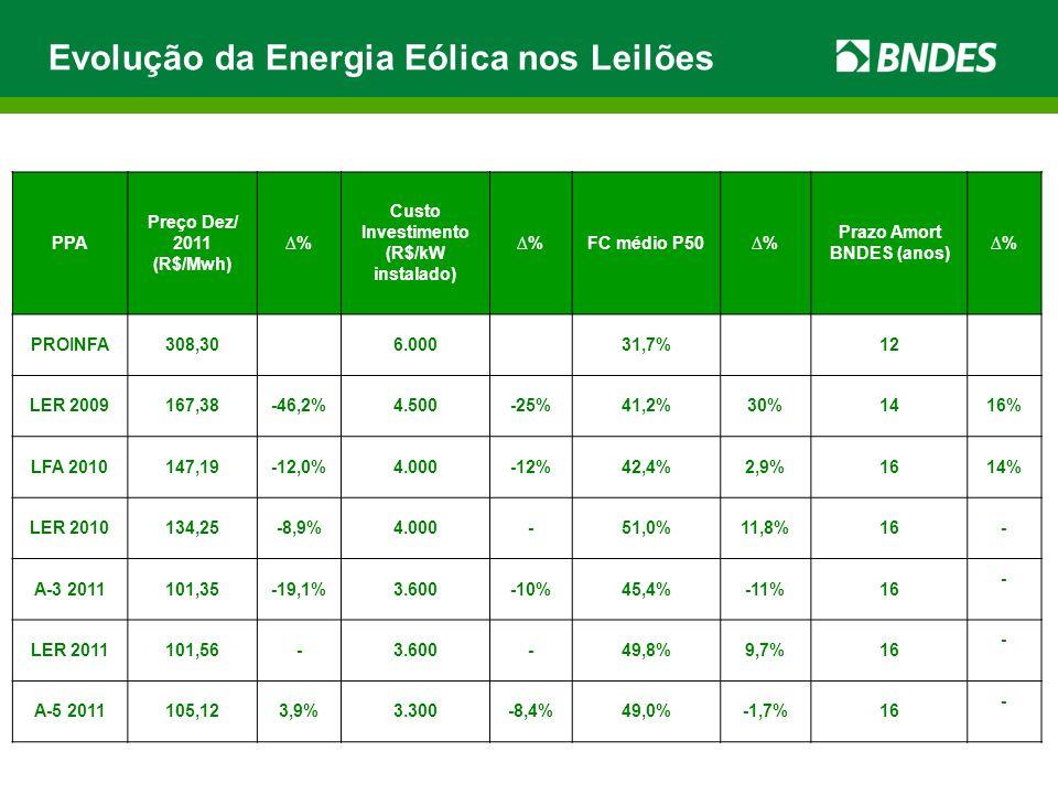PPA Preço Dez/ 2011 (R$/Mwh) ∆% Custo Investimento (R$/kW instalado) ∆%FC médio P50∆% Prazo Amort BNDES (anos) ∆% PROINFA308,306.00031,7%12 LER 200916