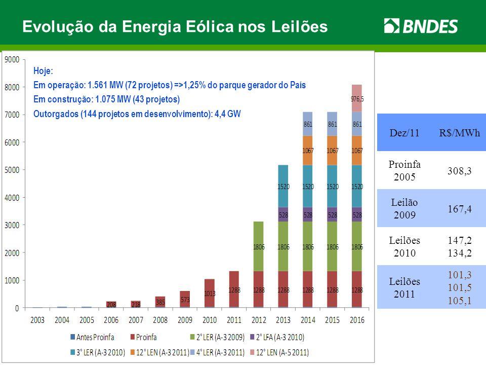 Dez/11R$/MWh Proinfa 2005 308,3 Leilão 2009 167,4 Leilões 2010 147,2 134,2 Leilões 2011 101,3 101,5 105,1 Hoje: Em operação: 1.561 MW (72 projetos) =>