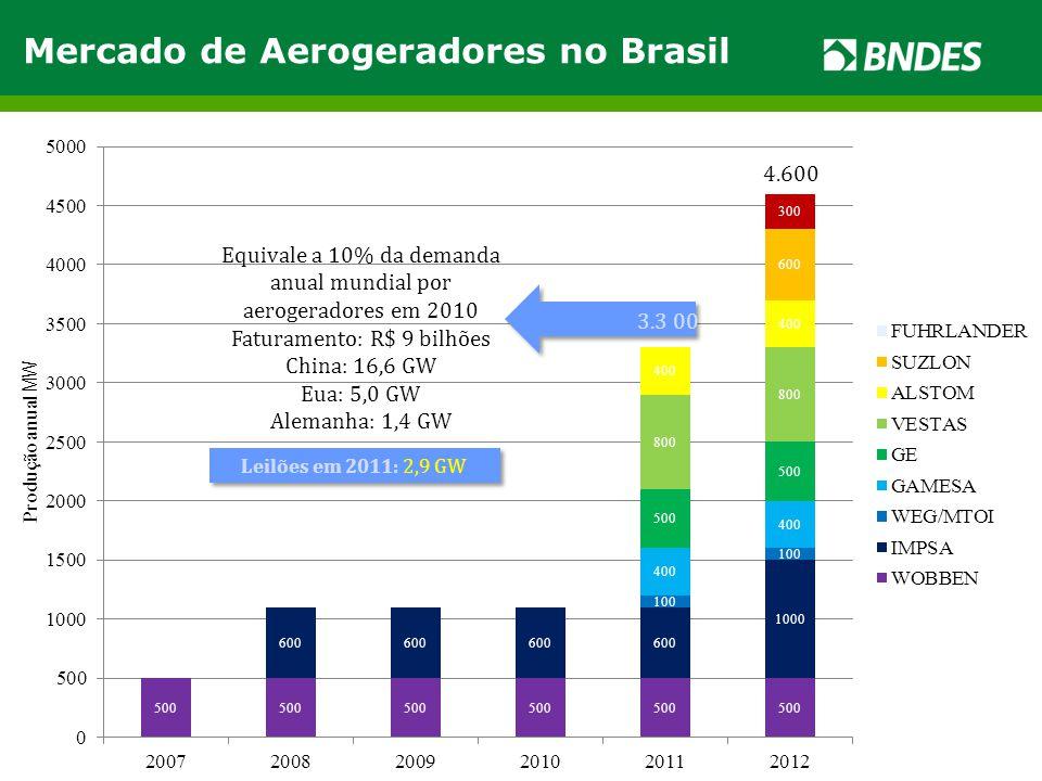 Mercado de Aerogeradores no Brasil Equivale a 10% da demanda anual mundial por aerogeradores em 2010 Faturamento: R$ 9 bilhões China: 16,6 GW Eua: 5,0
