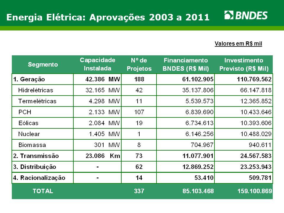 Energia Elétrica: Aprovações 2003 a 2011 Valores em R$ mil