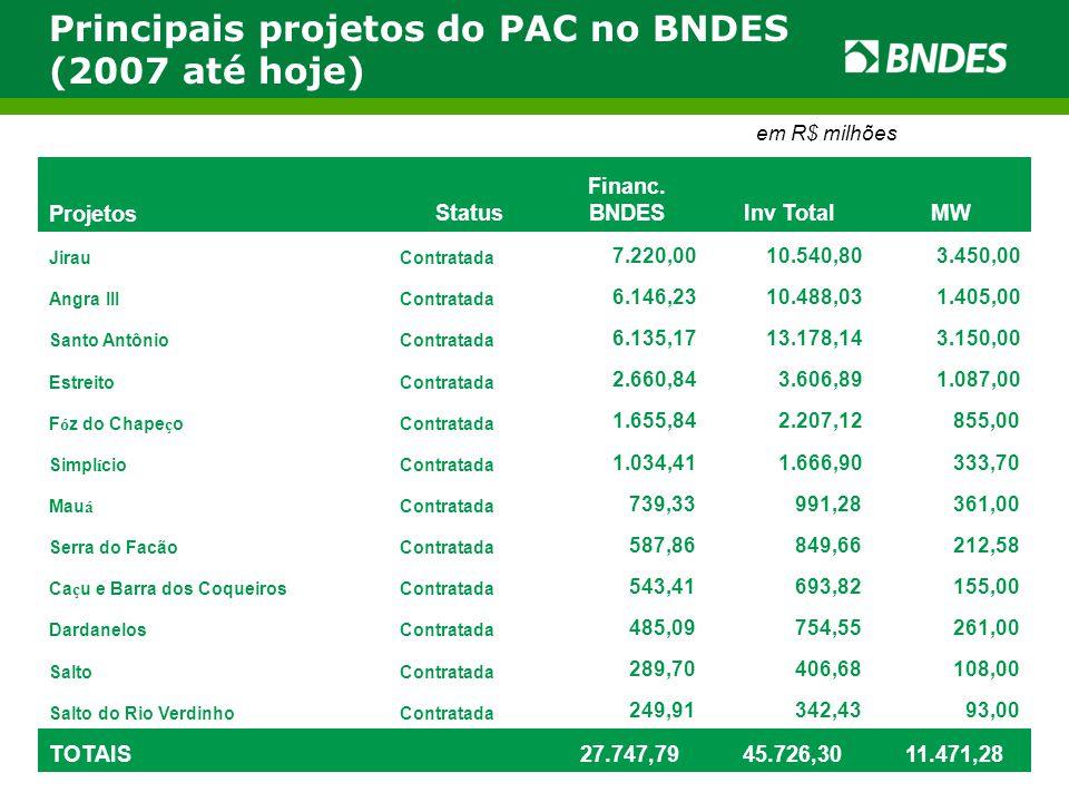 Principais projetos do PAC no BNDES (2007 até hoje) em R$ milhões ProjetosStatus Financ. BNDESInv TotalMW JirauContratada 7.220,00 10.540,80 3.450,00