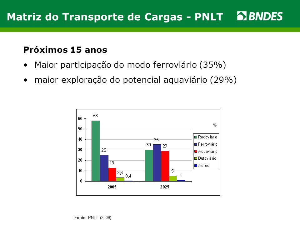 Matriz do Transporte de Cargas - PNLT Próximos 15 anos •Maior participação do modo ferroviário (35%) •maior exploração do potencial aquaviário (29%) F