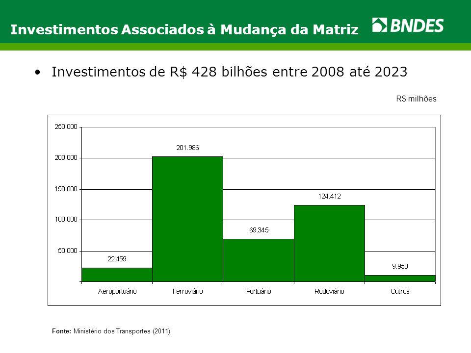 •Investimentos de R$ 428 bilhões entre 2008 até 2023 Investimentos Associados à Mudança da Matriz Fonte: Ministério dos Transportes (2011) R$ milhões