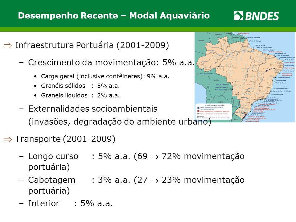 Desempenho Recente – Modal Aquaviário Infraestrutura Portuária (2001-2009) –Crescimento da movimentação: 5% a.a. •Carga geral (inclusive contêineres)