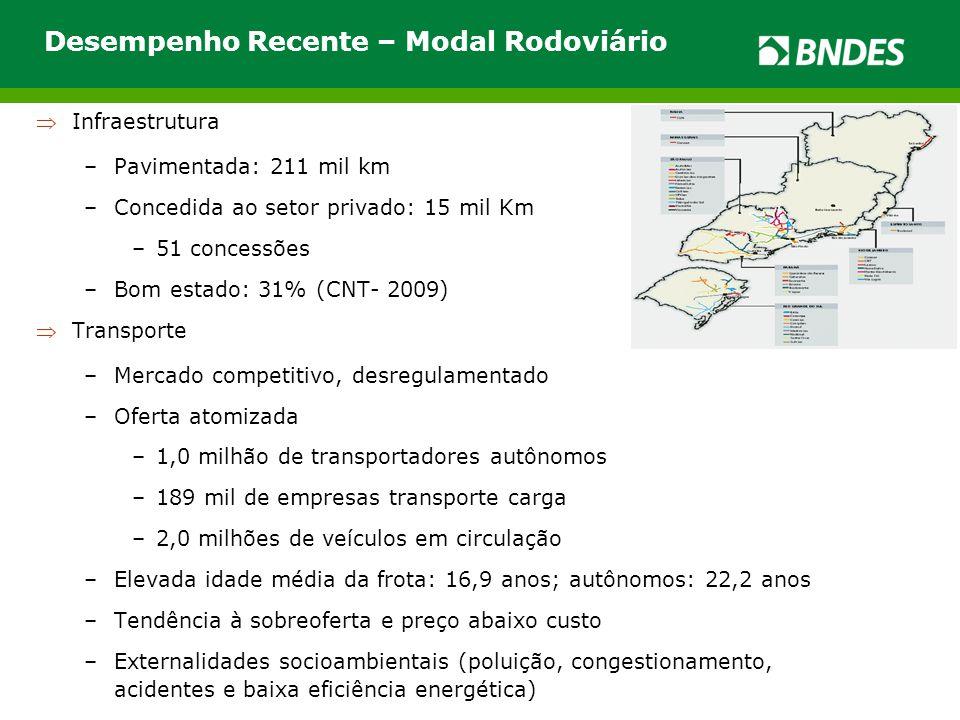 Desempenho Recente – Modal Rodoviário Infraestrutura –Pavimentada: 211 mil km –Concedida ao setor privado: 15 mil Km –51 concessões –Bom estado: 31%