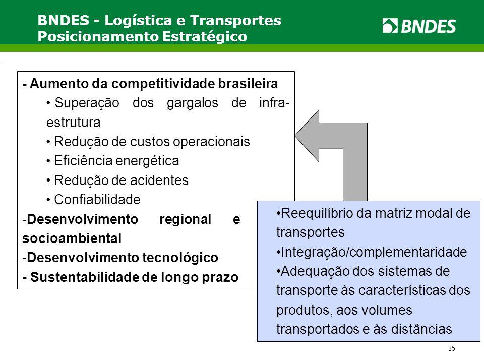 35 - Aumento da competitividade brasileira • Superação dos gargalos de infra- estrutura • Redução de custos operacionais • Eficiência energética • Red