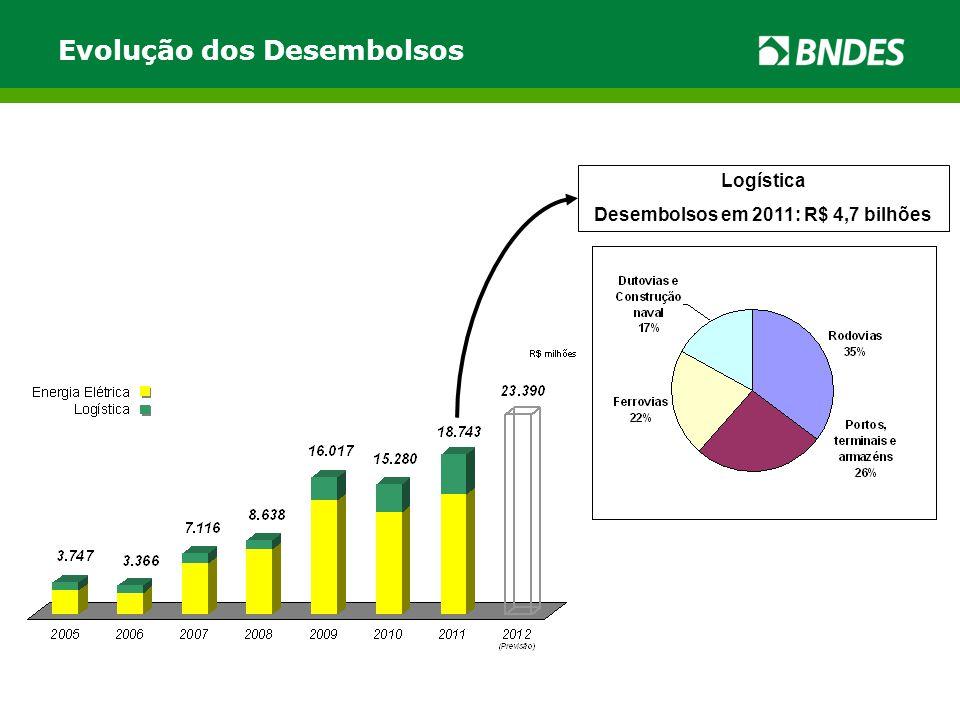 Evolução dos Desembolsos Logística Desembolsos em 2011: R$ 4,7 bilhões