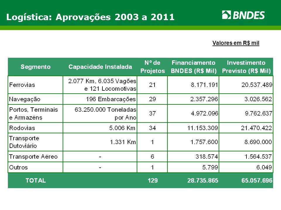 Logística: Aprovações 2003 a 2011 Valores em R$ mil