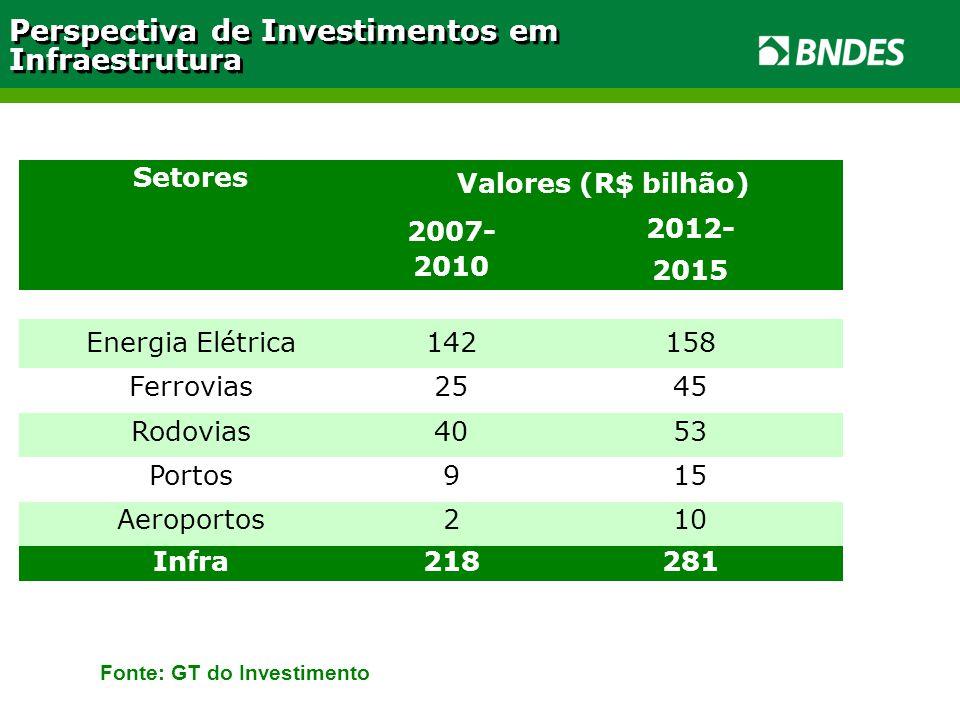 Setores Valores (R$ bilhão) 2007- 2010 2012- 2015 Energia Elétrica142158 Ferrovias2545 Rodovias4053 Portos915 Aeroportos210 Infra218281 Perspectiva de