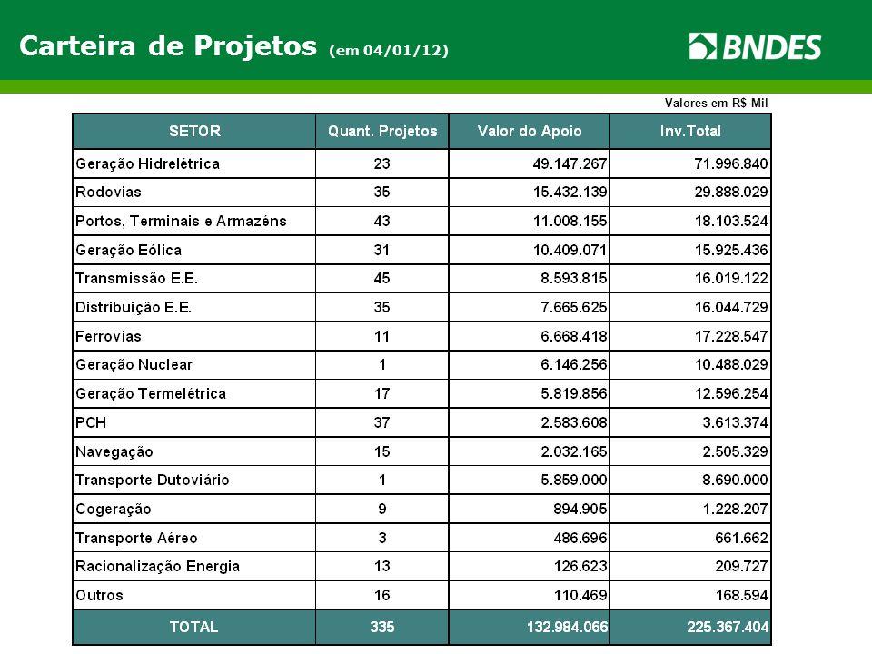 Carteira de Projetos (em 04/01/12) Valores em R$ Mil