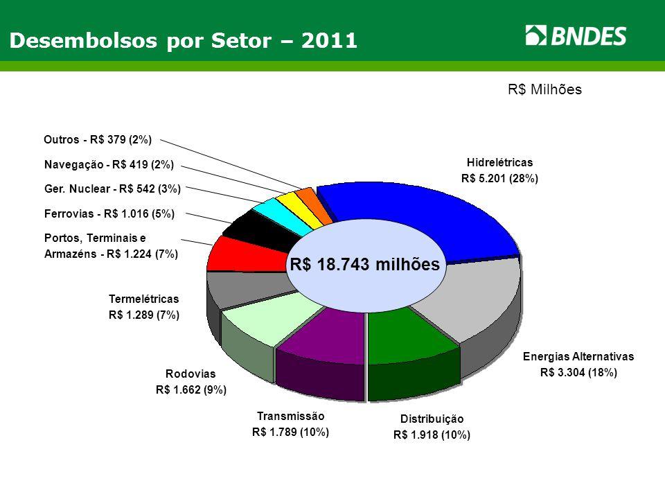 Desembolsos por Setor – 2011 Hidrelétricas R$ 5.201 (28%) R$ 18.743 milhões Energias Alternativas R$ 3.304 (18%) Distribuição R$ 1.918 (10%) Transmiss