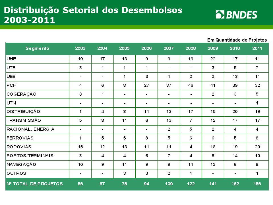 Distribuição Setorial dos Desembolsos 2003-2011 Em Quantidade de Projetos
