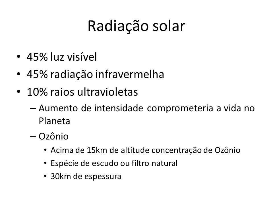 • 45% luz visível • 45% radiação infravermelha • 10% raios ultravioletas – Aumento de intensidade comprometeria a vida no Planeta – Ozônio • Acima de 15km de altitude concentração de Ozônio • Espécie de escudo ou filtro natural • 30km de espessura Radiação solar