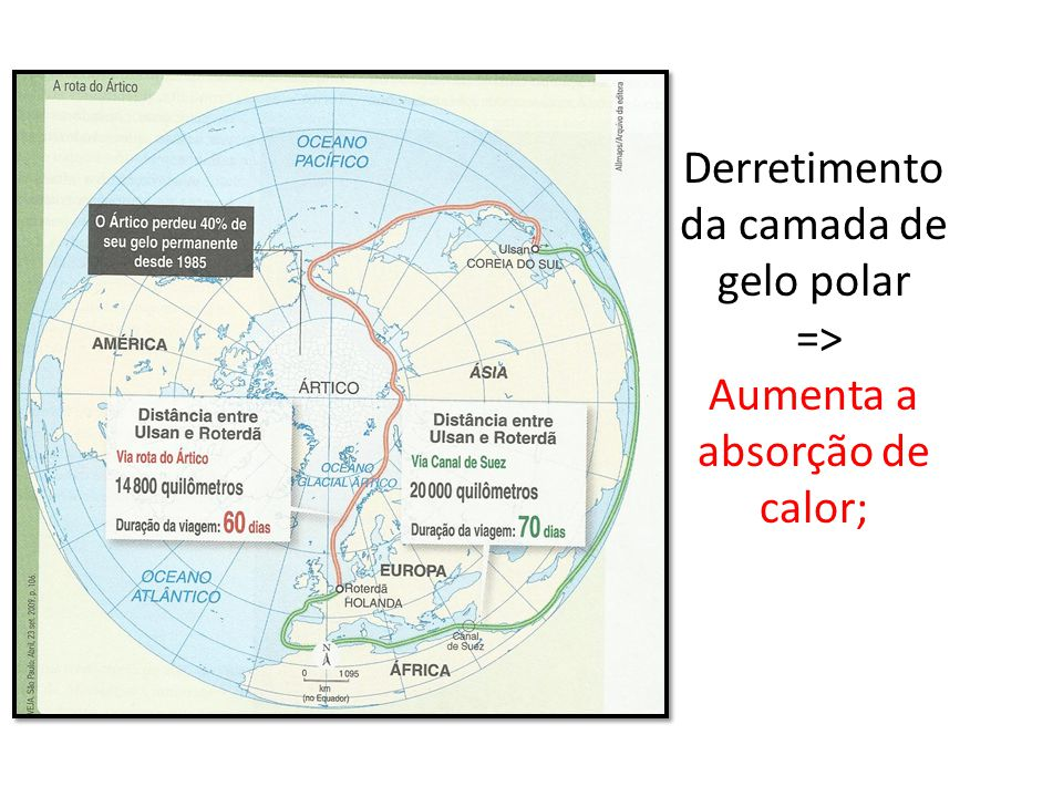 Derretimento da camada de gelo polar => Aumenta a absorção de calor;
