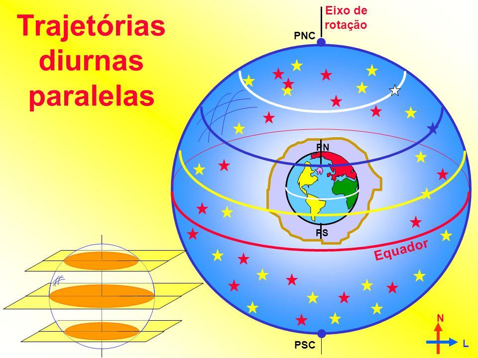 Trajetórias diurnas paralelas Eixo de rotação Equador PNC PSC PN PS N L