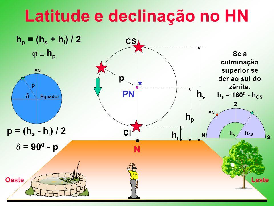 Latitude e declinação no HN N LesteOeste PN CS CI hshs hphp hihi p h p = (h s + h i ) / 2   h p p = (h s - h i ) / 2  = 90 0 - p Se a culminação s