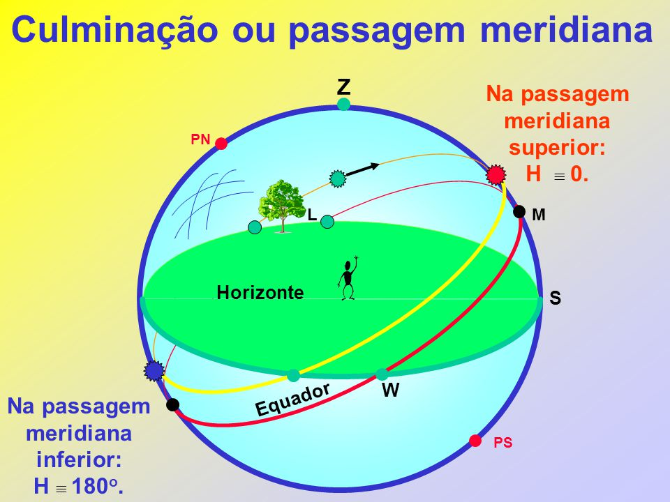 Culminação ou passagem meridiana Z PN Na passagem meridiana superior: H  0. Horizonte Equador W S Na passagem meridiana inferior: H  180 o. L PS M