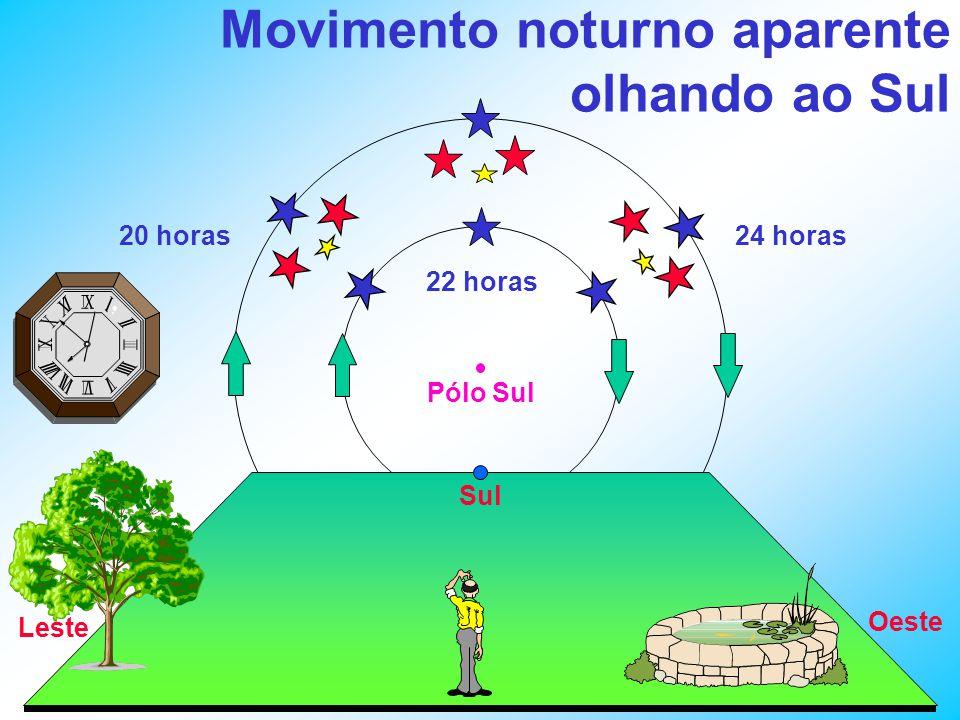 Pólo Sul Movimento noturno aparente olhando ao Sul Sul Oeste Leste 20 horas 22 horas 24 horas
