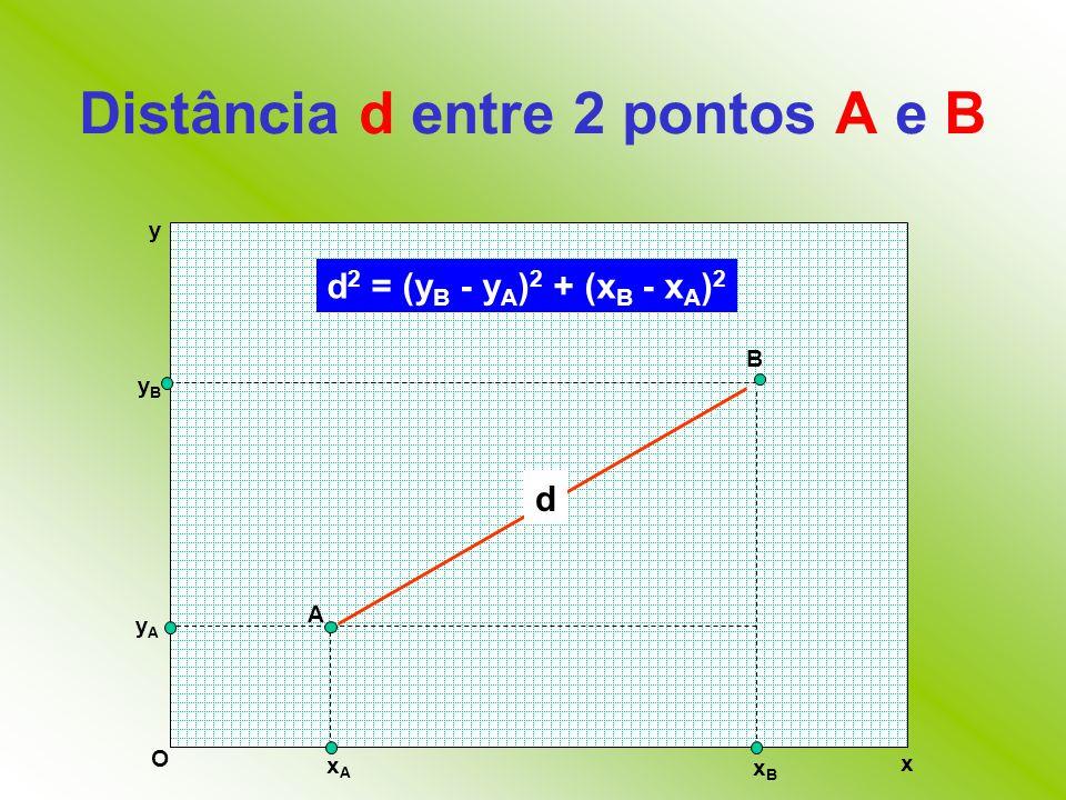 Distância d entre 2 pontos A e B x y O A B yAyA yByB xAxA xBxB d 2 = (y B - y A ) 2 + (x B - x A ) 2 d