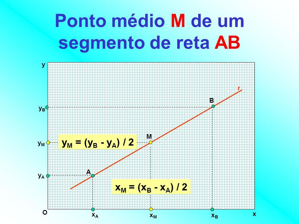 Ponto médio M de um segmento de reta AB x y O A B r yAyA yByB xAxA xBxB M xMxM yMyM x M = (x B - x A ) / 2 y M = (y B - y A ) / 2