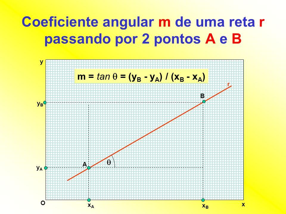 Coeficiente angular m de uma reta r passando por 2 pontos A e B x y O A B r yAyA yByB xAxA xBxB  m = tan  = (y B - y A ) / (x B - x A )