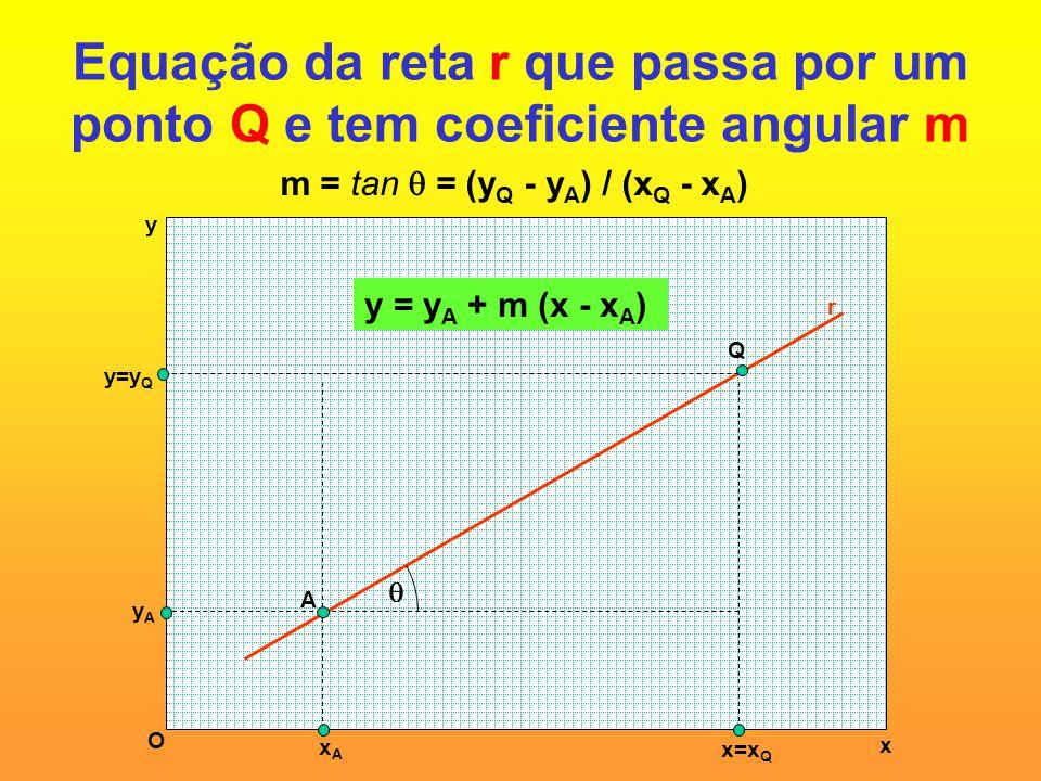 Equação da reta r que passa por um ponto Q e tem coeficiente angular m x y O A Q r yAyA y=y Q xAxA x=x Q  m = tan  = (y Q - y A ) / (x Q - x A ) y =