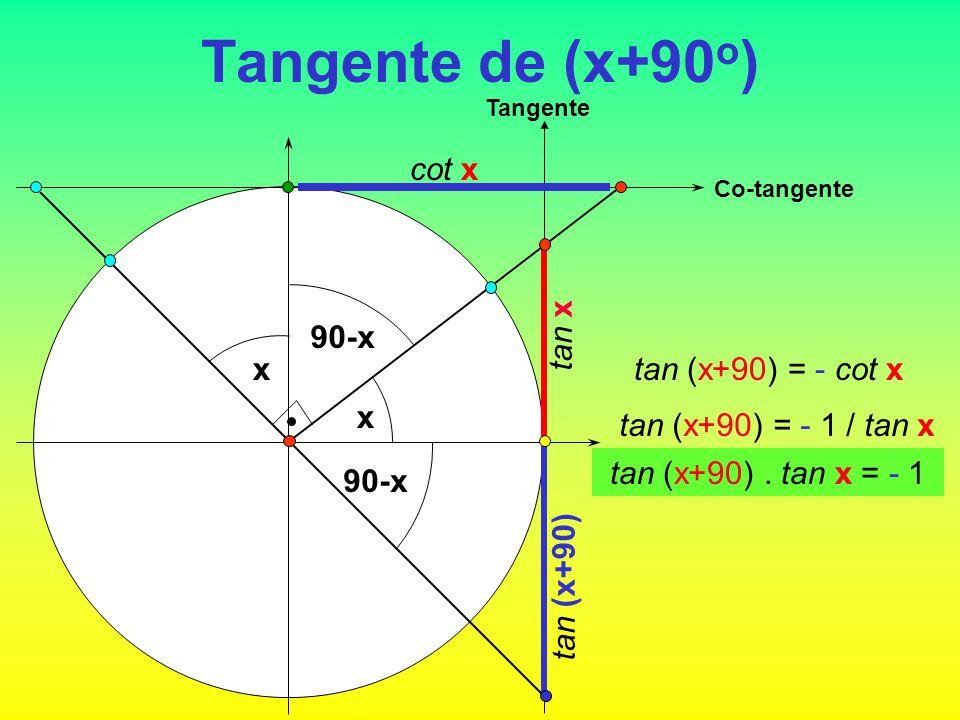 Tangente de (x+90 o ) x Tangente tan x tan (x+90) 90-x x Co-tangente cot x tan (x+90) = - cot x tan (x+90) = - 1 / tan x tan (x+90). tan x = - 1