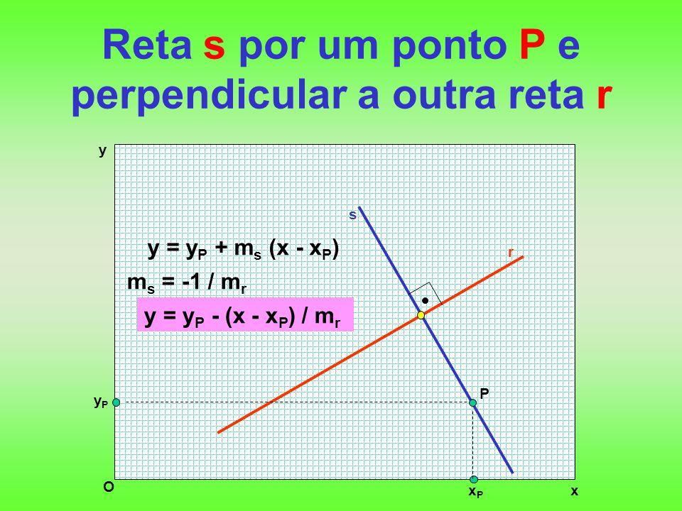 Reta s por um ponto P e perpendicular a outra reta r x y O r m s = -1 / m r s P yPyP xPxP y = y P + m s (x - x P ) y = y P - (x - x P ) / m r