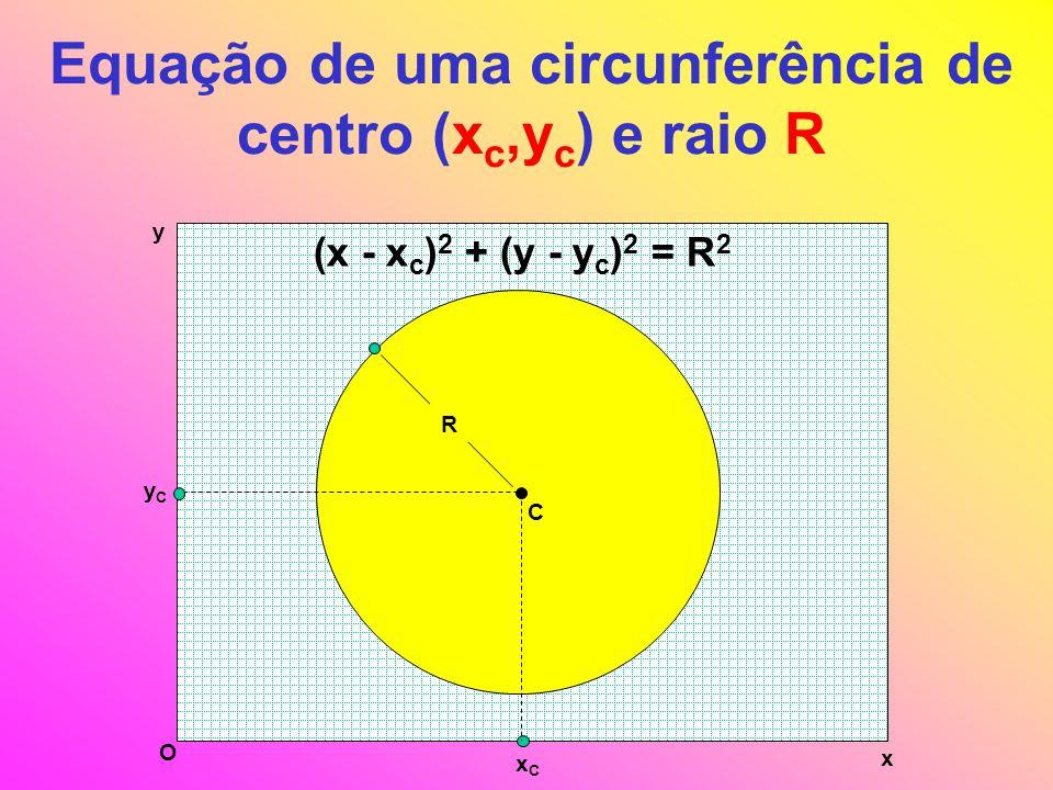 Equação de uma circunferência de centro (x c,y c ) e raio R x y O C yCyC xCxC R (x - x c ) 2 + (y - y c ) 2 = R 2